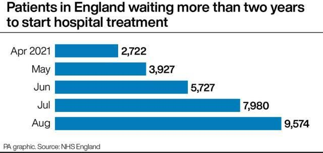 PA infographic showing patients in England waiting more than two years to start hospital treatment
