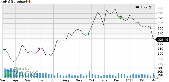 Costco Wholesale Corporation Price and EPS Surprise
