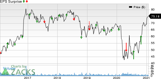 UMB Financial Corporation Price and EPS Surprise