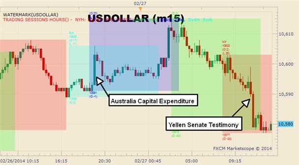 Graphic_Rewind_US_Dollar_Fails_to_Hold_On_at_2-Week_Highs_Ahead_of_Yellen_Testimony_body_Picture_1.png, Graphic Rewind: USD Fails to Hold On at 2-Week Highs Ahead of Yellen