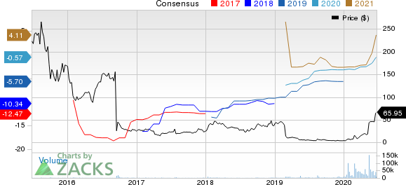 Novavax, Inc. Price and Consensus