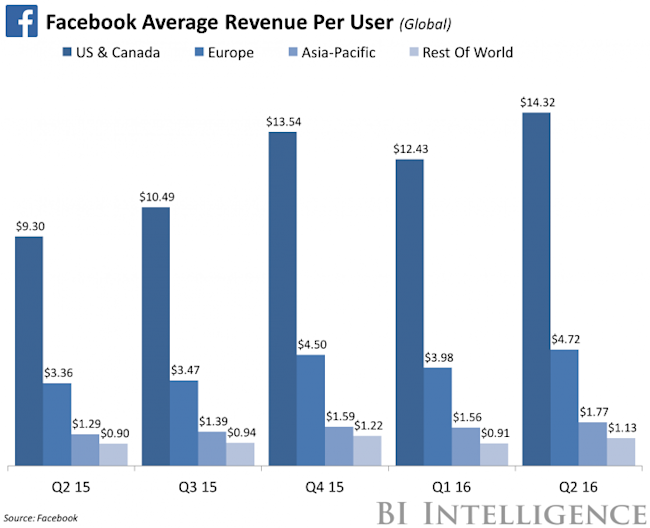 facebook revenue sources According to recently released figures from emarketer, facebook's revenue for advertising alone — which excludes revenue for virtual currencies and other sources — came to an as.