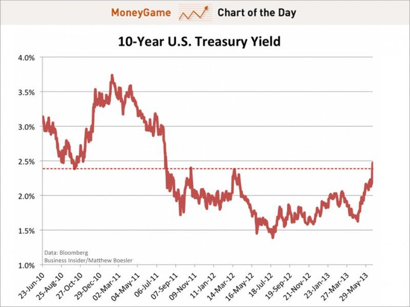 Chart of the day shows 10-year us treasury yield, june 2013