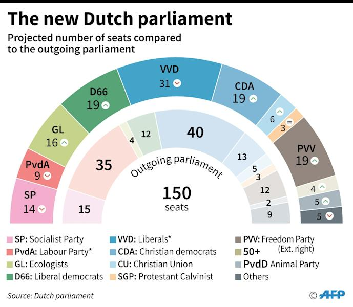 The make-up of the new Dutch parliament means that lenghty coalition talks are likely (AFP Photo/Sabrina BLANCHARD, Vincent LEFAI)