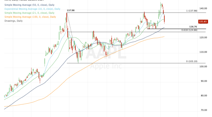 top stock trades for AAPL