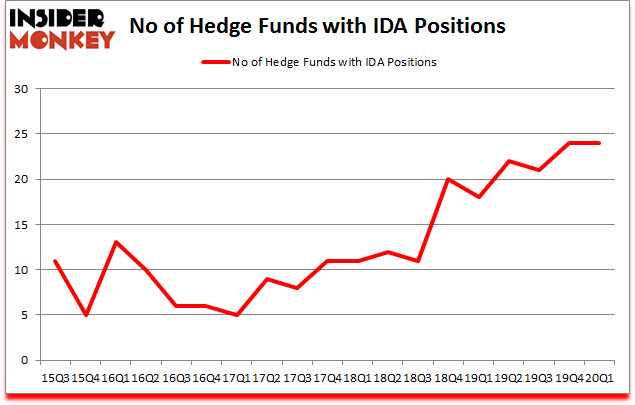 Is IDA A Good Stock To Buy?
