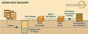 Sewer Heat Recovery: A King County Renewable Clean Energy Resource
