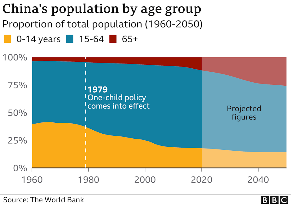 graph showing China`s population by age group