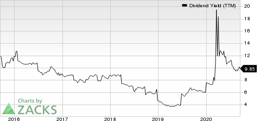 Capstead Mortgage Corporation Dividend Yield (TTM)