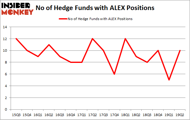 No of Hedge Funds with ALEX Positions