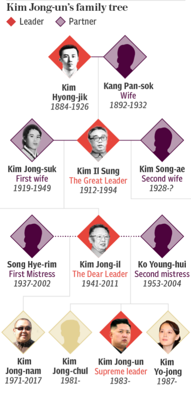 Kim Jong-un's family tree