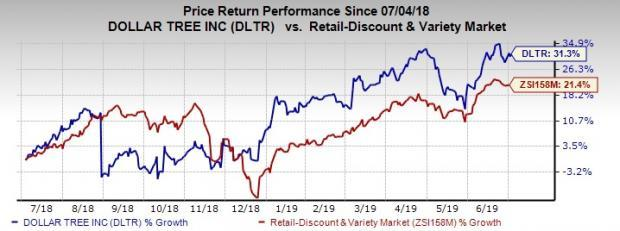 Dollar Tree (DLTR) Up 31% in a Year: Will Momentum Sustain? on