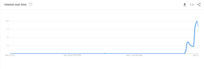 The spike in 'World War 3' searches on Friday (Google Trends)