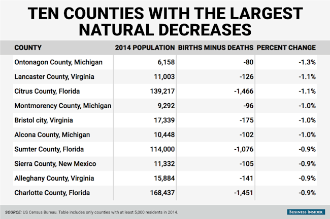 most natural decrease county table