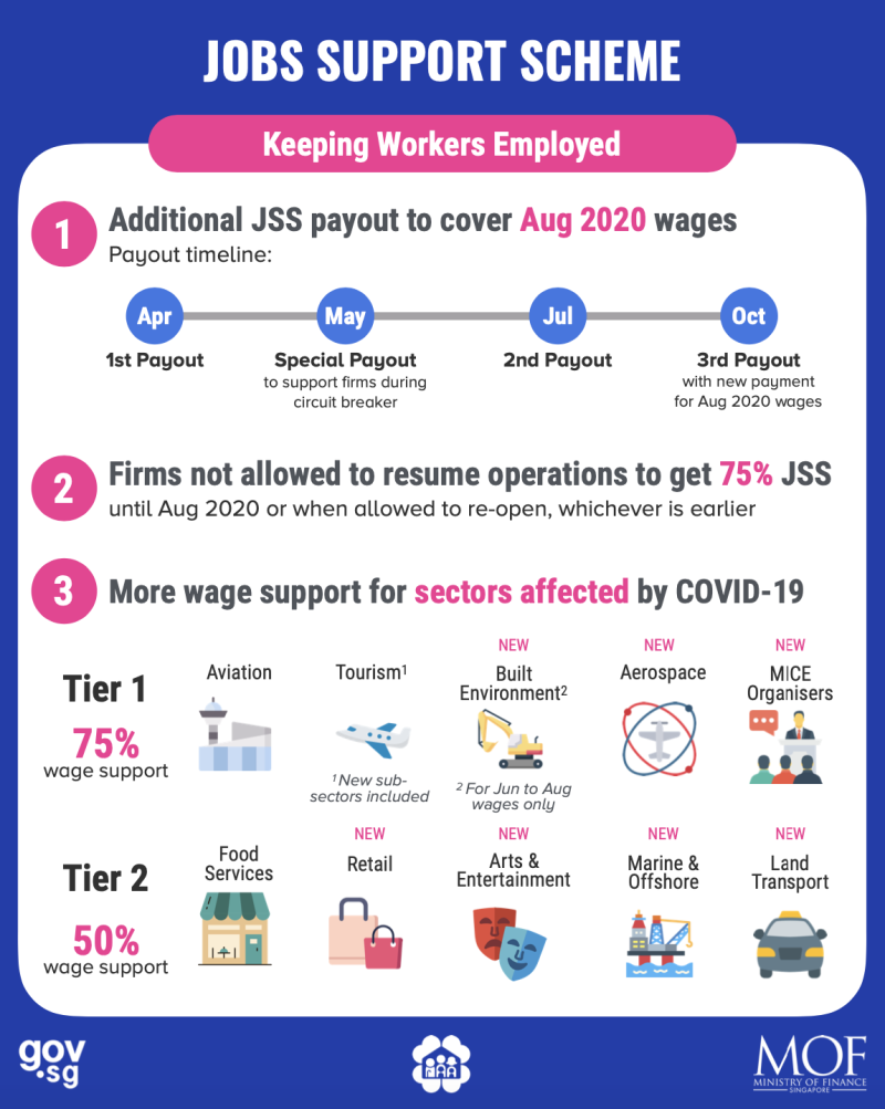 (ILLUSTRATION: Enhancements to Jobs Support Scheme under Fortitude Budget/Ministry of Finance)