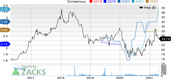 Mid Penn Bancorp Price and Consensus