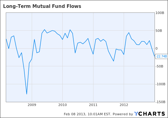 Long-Term Mutual Fund Flows Chart