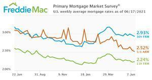 U.S. weekly average mortgage rates as of June 17, 2021.