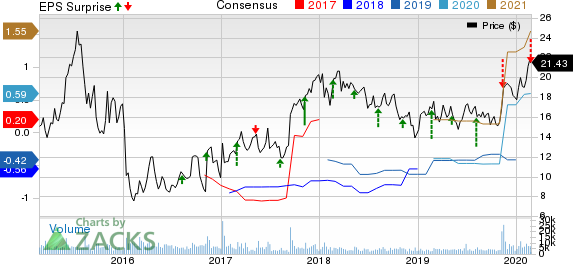 Halozyme Therapeutics, Inc. Price, Consensus and EPS Surprise