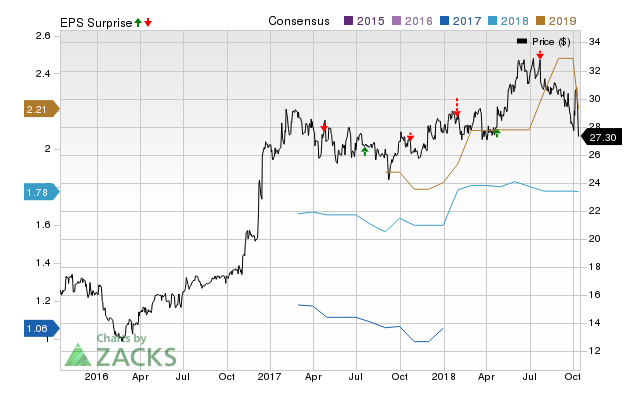 Veritex Holdings (VBTX) doesn't possess the right combination of the two key ingredients for a likely earnings beat in its upcoming report. Get prepared with the key expectations.