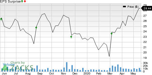 BJs Wholesale Club Holdings, Inc. Price and EPS Surprise