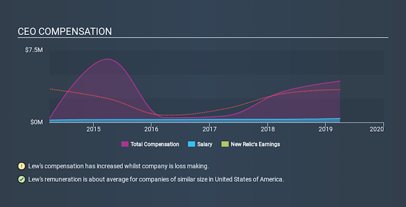 NYSE:NEWR CEO Compensation, February 5th 2020