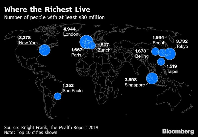World's Rich Are Rattled and Seeking Old-Fashioned Security