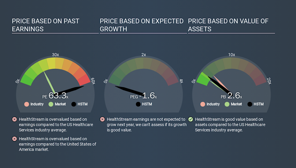 NasdaqGS:HSTM Price Estimation Relative to Market, January 10th 2020