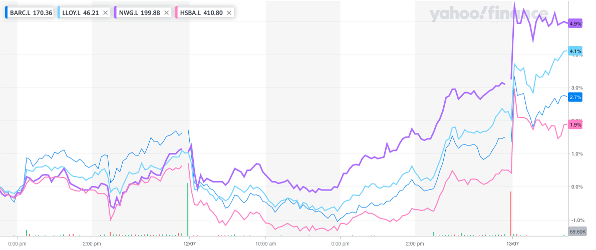 Bank shares shot higher on the announcement. Photo: Yahoo Finance UK