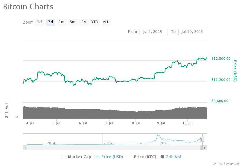The bitcoin price is up 30 percent in the past eight days against USD