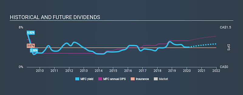 TSX:MFC Historical Dividend Yield, February 10th 2020