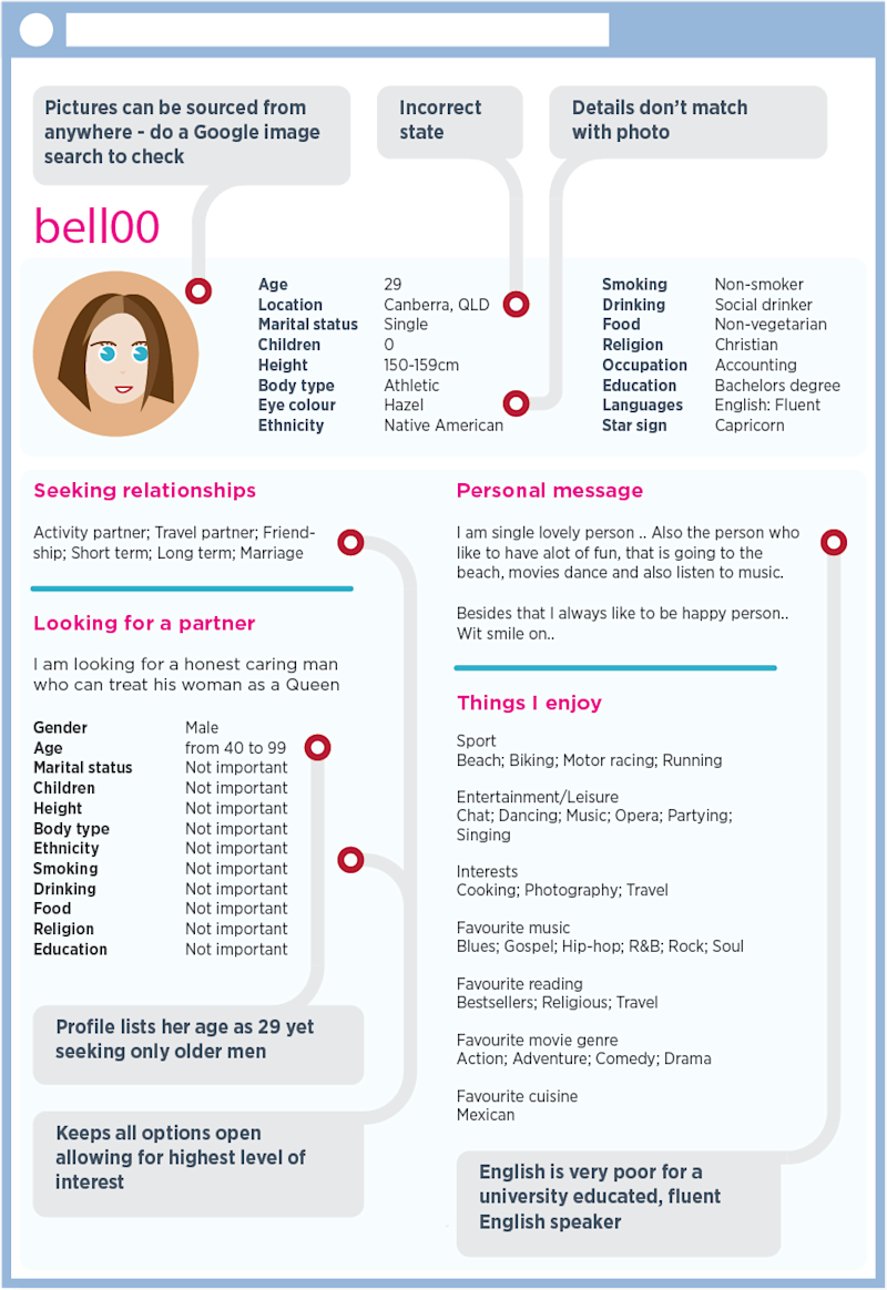 The Australian government puts out information for spotting romance scams. (Source: scamwatch.gov.au)