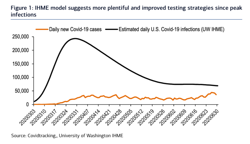 Testing has enabled us to catch more of the assumed positive cases of COVID, a sign for Bank of America analysts that amid rising case counts there is still a better handle on the pandemic now than during the spring. A positive sign for the economy and corporate world in the coming months. (Source: Bank of America Global Research)