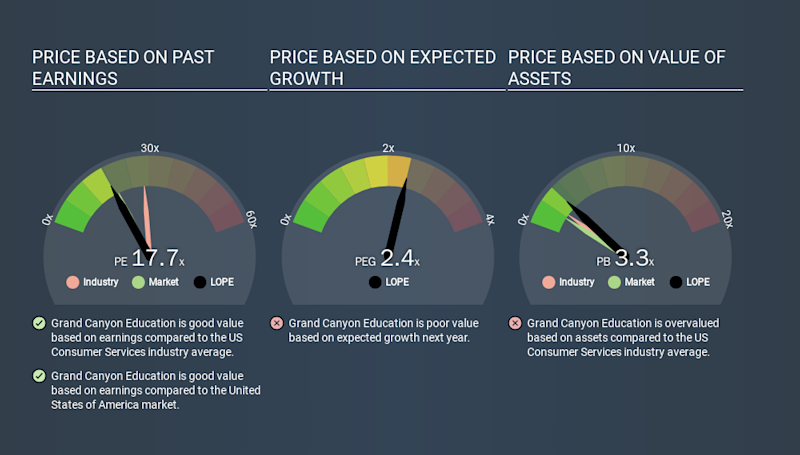 NasdaqGS:LOPE Price Estimation Relative to Market, January 2nd 2020
