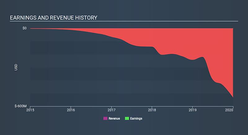 NYSE:BHVN Income Statement April 7th 2020
