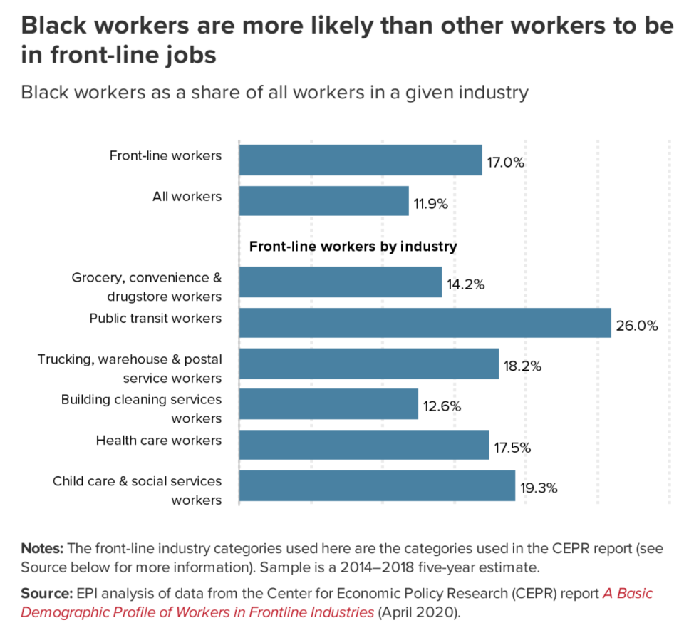 Black workers are more likely to be front-line workers. (Chart: EPI)