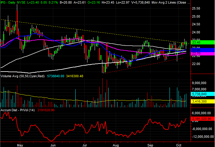 3 Stock Charts for Tuesday: Devon Energy, Adobe Systems and Interpublic Group of Companies