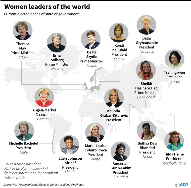 Women leaders of the world