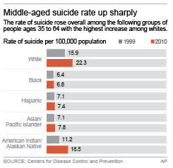 Chart shows rates of suicide among racial groups in 1999 and