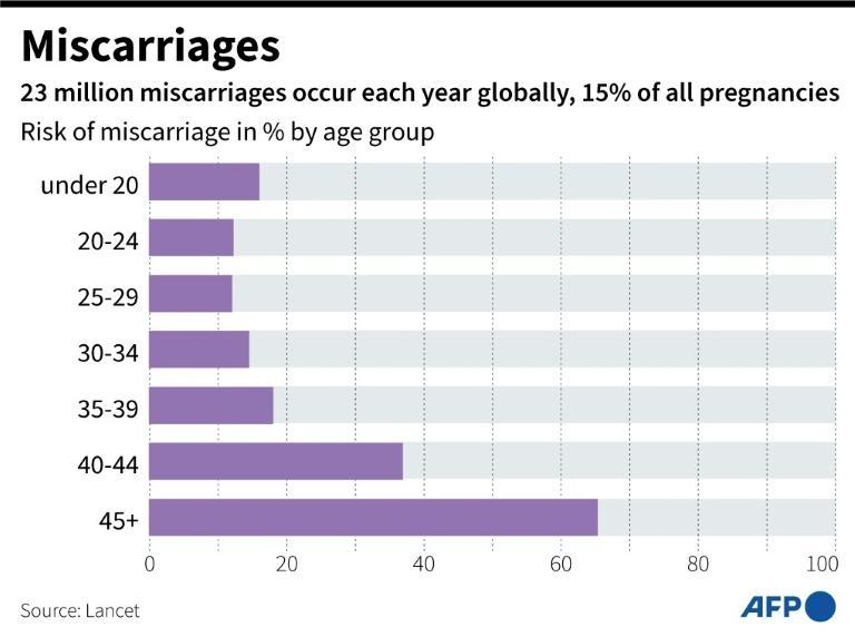 Graphic showing risk of miscarriage in percent by age group, according to a study in the Lancet medical journal