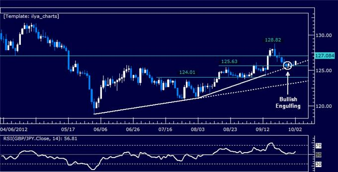 GBPJPY_Classic_Technical_Report_10.02.2012_body_Picture_5.png, GBPJPY Classic Technical Report 10.02.2012
