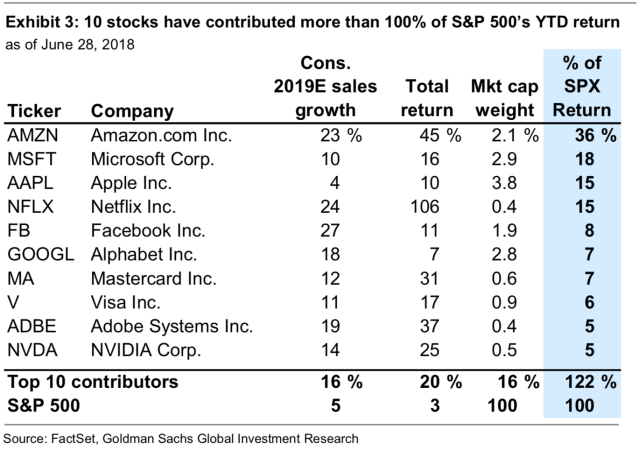 Just ten stocks in the S&P 500 have contributed more than 100% of the S&P 500's 3% year-to-date increase. (Source: Goldman Sachs)