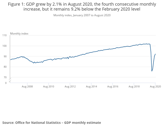 UK GDP remains well below pre-pandemic levels and is losing steam. Photo: Office for National Statistics