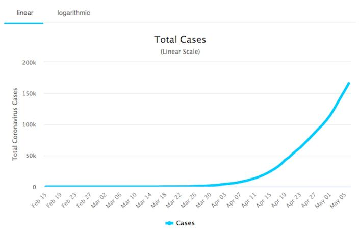 There has been a sharp increase in coronavirus cases in recent weeks in Russia.