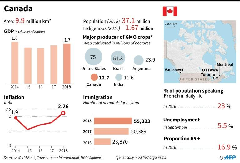 Main socio-economic indicators for Canada. (AFP Photo/Anne-Sophie THILL)