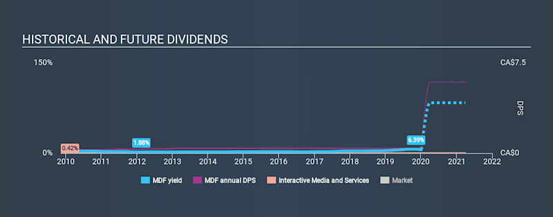 TSX:MDF Historical Dividend Yield, January 4th 2020