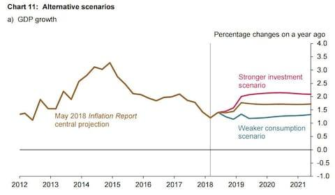GDP growth with more investment - Credit: Bank of England