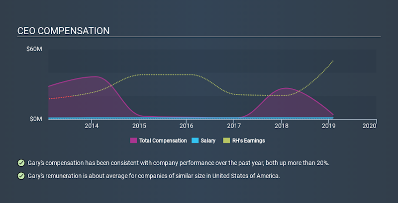 NYSE:RH CEO Compensation, January 9th 2020