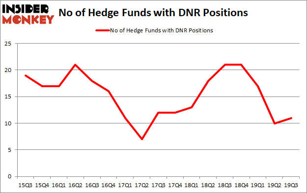 Is DNR A Good Stock To Buy?