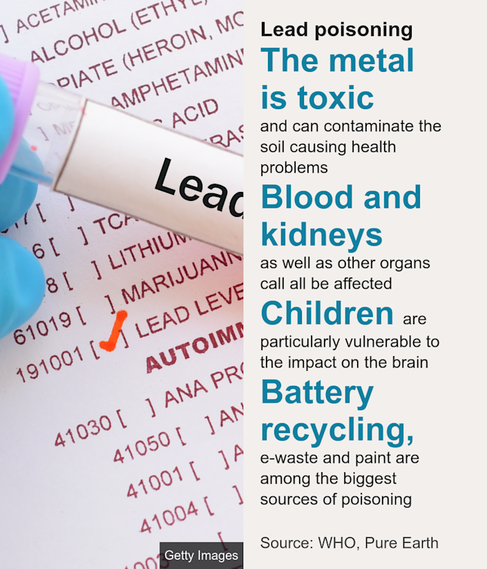 Lead poisoning. [ The metal is toxic and can contaminate the soil causing health problems ],[ Blood and kidneys as well as other organs call all be affected ],[ Children are particularly vulnerable to the impact on the brain ],[ Battery recycling, e-waste and paint are among the biggest sources of poisoning ], Source: Source: WHO, Pure Earth, Image: A test tube with a lead test